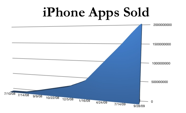 IPhone Apps Sold 9-28-09
