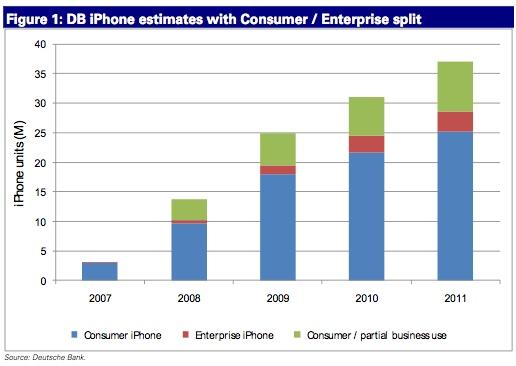 deutsche bank analyst reports increase in corporate iphone sales iphone jd - Sales Analyst