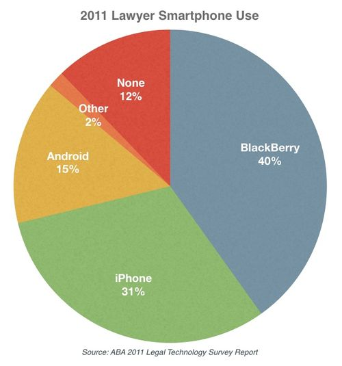 2011-lawyer-smartphone-use