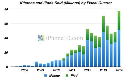 IPhone-iPad-2014Q1