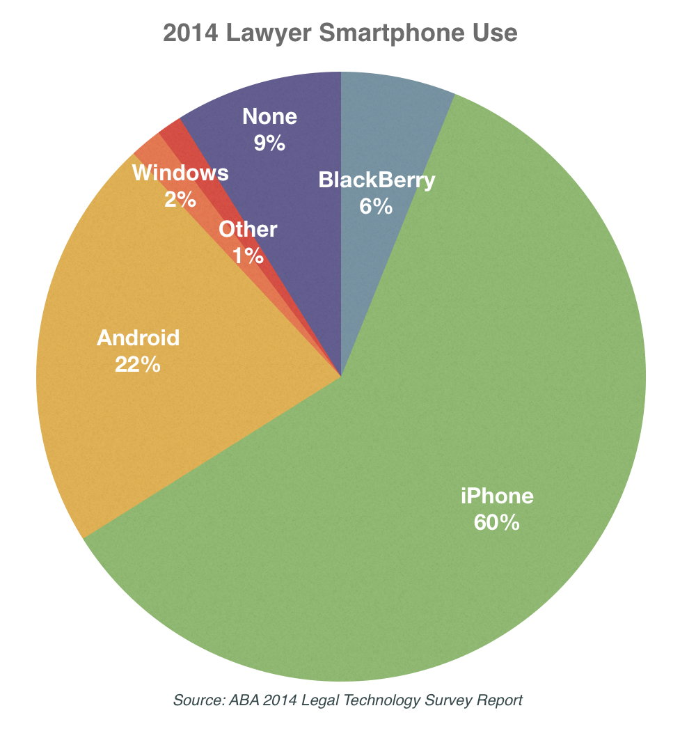 2014 aba tech survey shows more attorneys using iphones but ipad the following pie chart is somewhat imprecise because the numbers add up to just over 100 but nevertheless it shows you graphically the relative use nvjuhfo Images