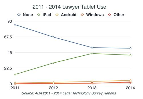 2014-tablets