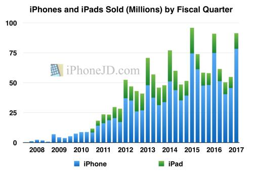 IPhone-iPads