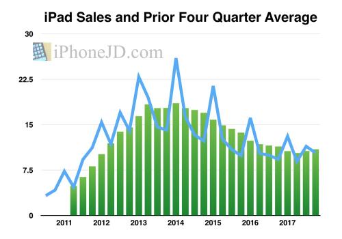 IPad-chart