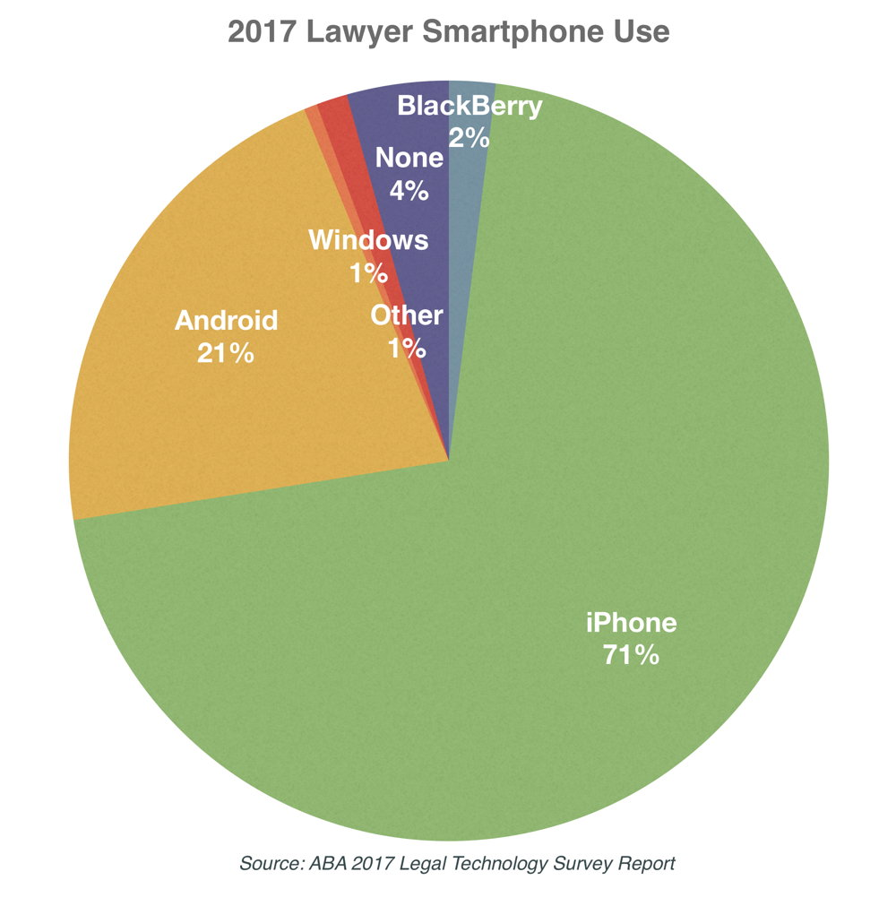 2017 aba tech survey shows all time high iphone use by attorneys to place these numbers in historical context the following chart shows lawyer smartphone use over recent years the two dramatic changes in this chart are nvjuhfo Images