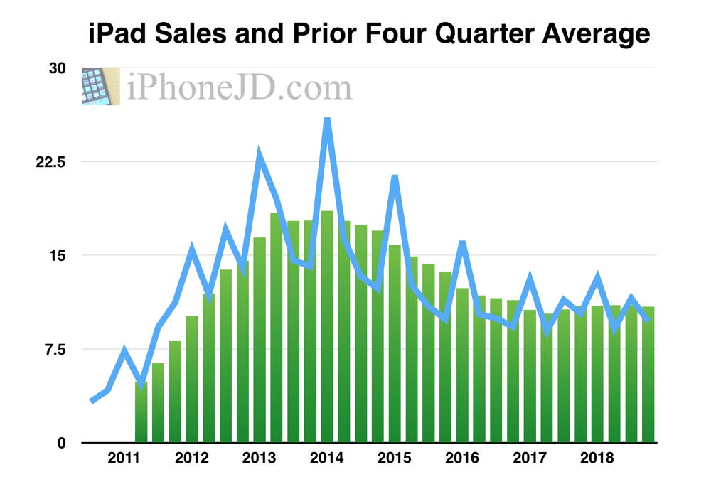 Apple 2018 fiscal fourth quarter -- the iPhone and iPad angle
